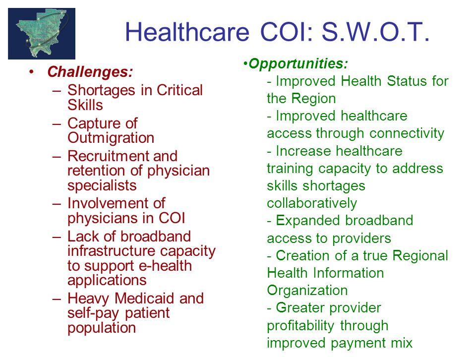 Healthcare COI: S.W.O.T.
