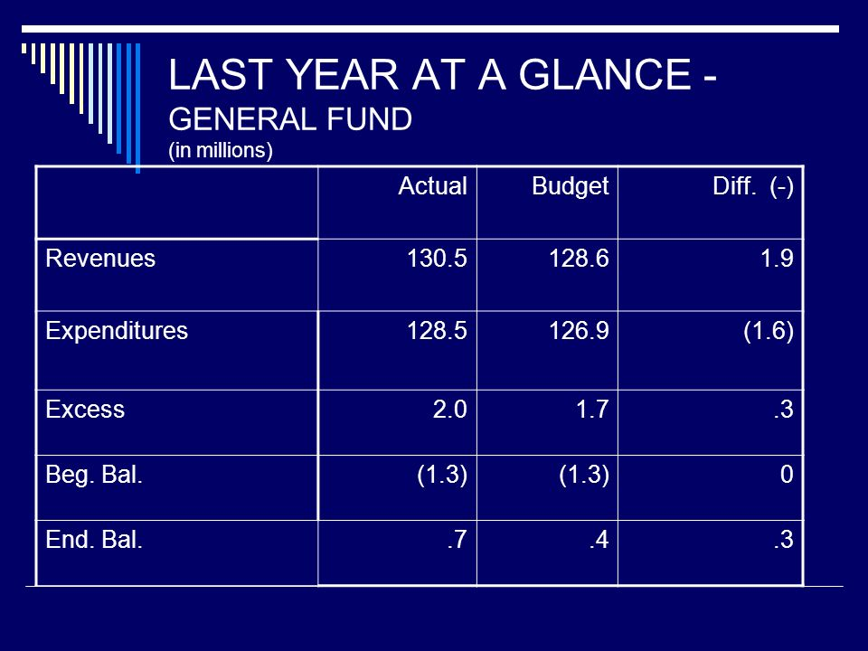 THIS YEAR AT A GLANCE - GENERAL FUND Budget (millions) Revenues$ 134.3 Expenditures$ 135.0 Excess (Deficiency) – Transfer to Reserve$ (.7) Beginning Balance$.7 Ending Balance$ 0.0