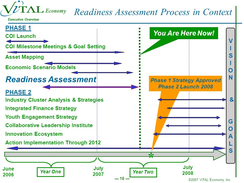 ©2007 ViTAL Economy, Inc. Executive Overview 10 Readiness Assessment Process in Context June 2006 V I S I O N & G O A L S Year One Year Two PHASE 1 CO