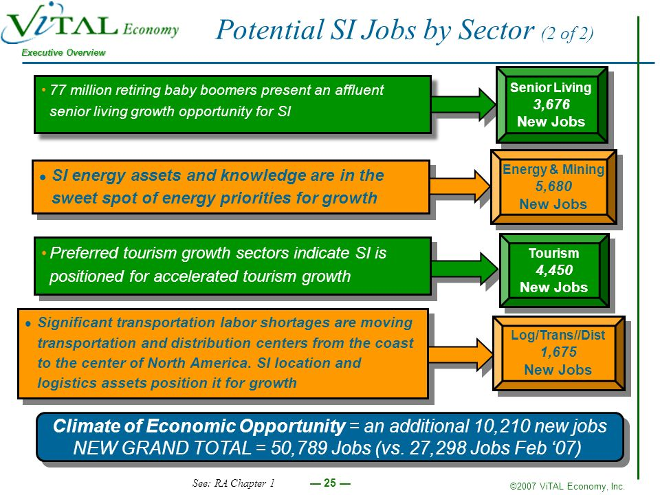 ©2007 ViTAL Economy, Inc. Executive Overview 25 Potential SI Jobs by Sector (2 of 2) Climate of Economic Opportunity = an additional 10,210 new jobs N