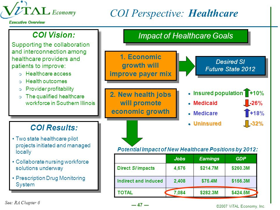 ©2007 ViTAL Economy, Inc. Executive Overview 47 COI Perspective: Healthcare COI Vision: Supporting the collaboration and interconnection among healthc