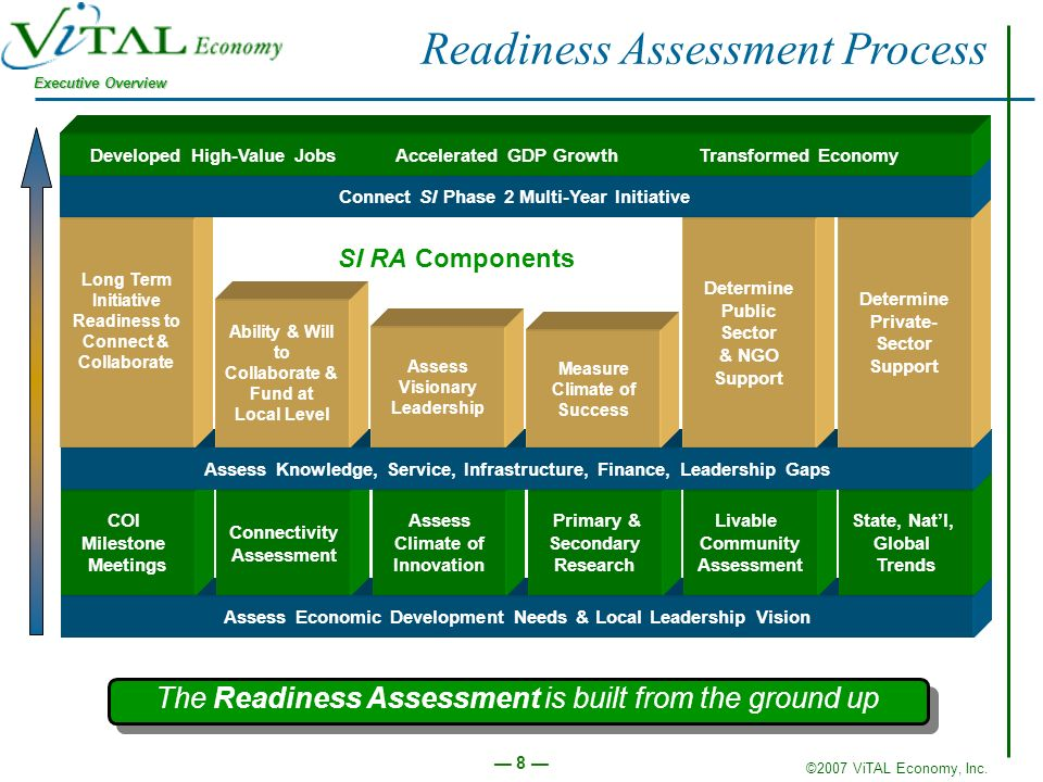 ©2007 ViTAL Economy, Inc. Executive Overview 8 Readiness Assessment Process The Readiness Assessment is built from the ground up Assess Economic Devel