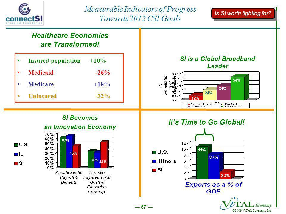 ©2009 ViTAL Economy, Inc. 57 Measurable Indicators of Progress Towards 2012 CSI Goals Its Time to Go Global! 11% 8.4% 2.4% 54% 33% 36% 46% 67% 64% SI
