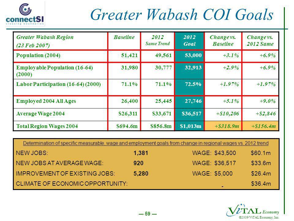 ©2009 ViTAL Economy, Inc. 59 Greater Wabash COI Goals Greater Wabash Region (23 Feb 2007) Baseline2012 Same Trend 2012 Goal Change vs. Baseline Change