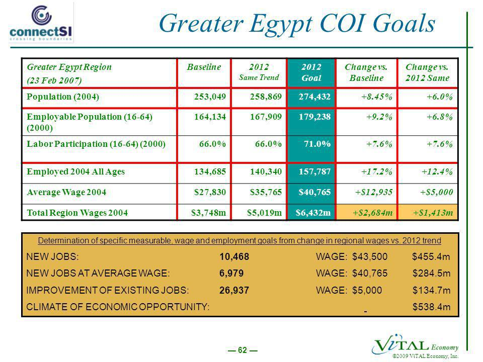 ©2009 ViTAL Economy, Inc. 62 Greater Egypt COI Goals Greater Egypt Region (23 Feb 2007) Baseline2012 Same Trend 2012 Goal Change vs. Baseline Change v