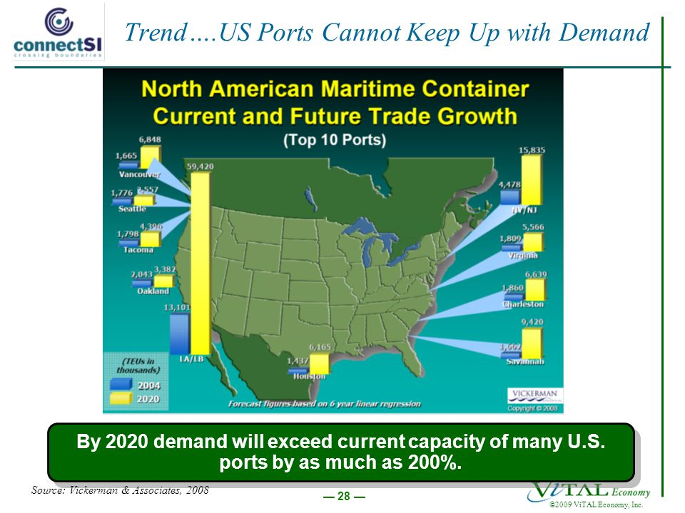 ©2009 ViTAL Economy, Inc. 28 Trend….US Ports Cannot Keep Up with Demand By 2020 demand will exceed current capacity of many U.S. ports by as much as 2