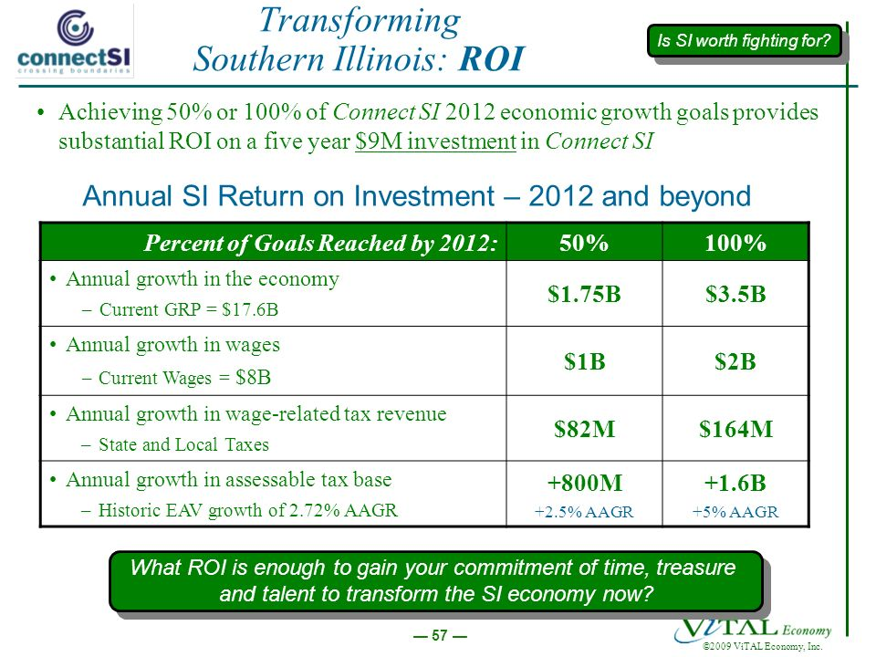 ©2009 ViTAL Economy, Inc. 57 Transforming Southern Illinois: ROI Achieving 50% or 100% of Connect SI 2012 economic growth goals provides substantial R