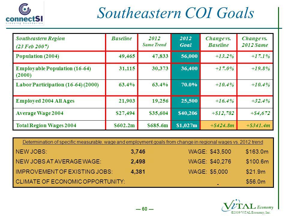 ©2009 ViTAL Economy, Inc. 60 Southeastern COI Goals Southeastern Region (23 Feb 2007) Baseline2012 Same Trend 2012 Goal Change vs. Baseline Change vs.