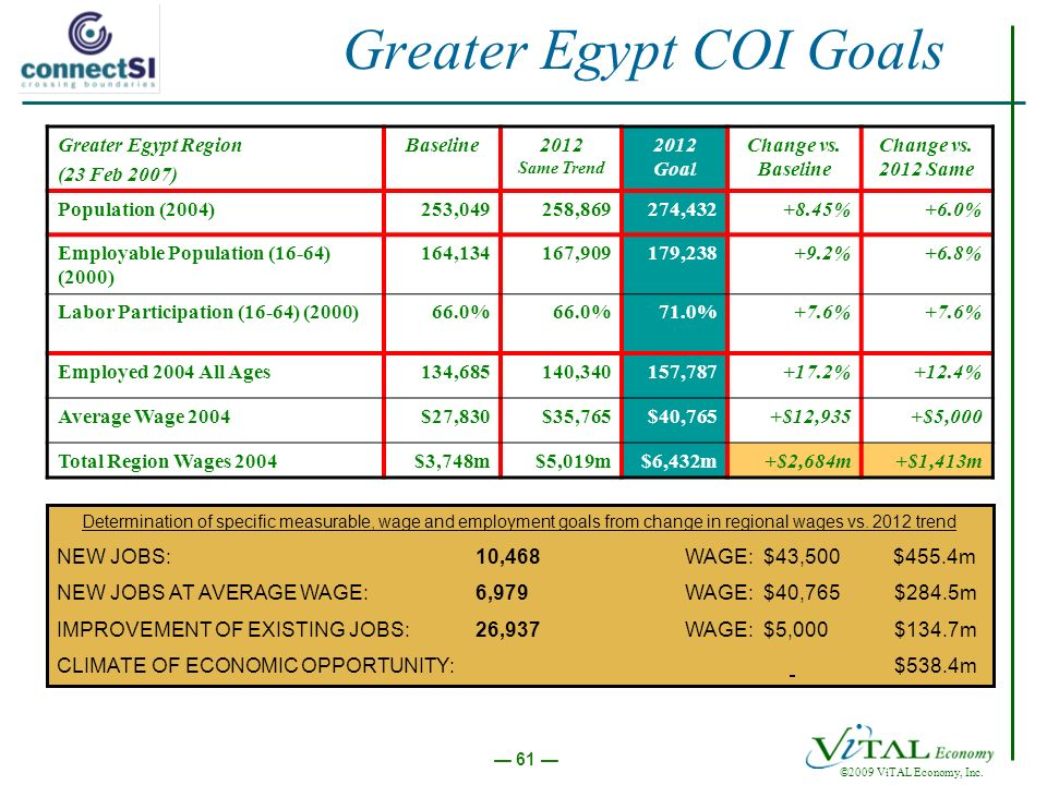 ©2009 ViTAL Economy, Inc. 61 Greater Egypt COI Goals Greater Egypt Region (23 Feb 2007) Baseline2012 Same Trend 2012 Goal Change vs. Baseline Change v