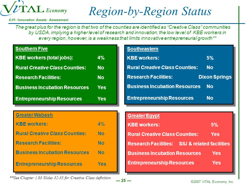 ©2007 ViTAL Economy, Inc. 25 Greater Wabash KBE workers: 4% Rural Creative Class Counties: No Research Facilities: No Business Incubation Resources No