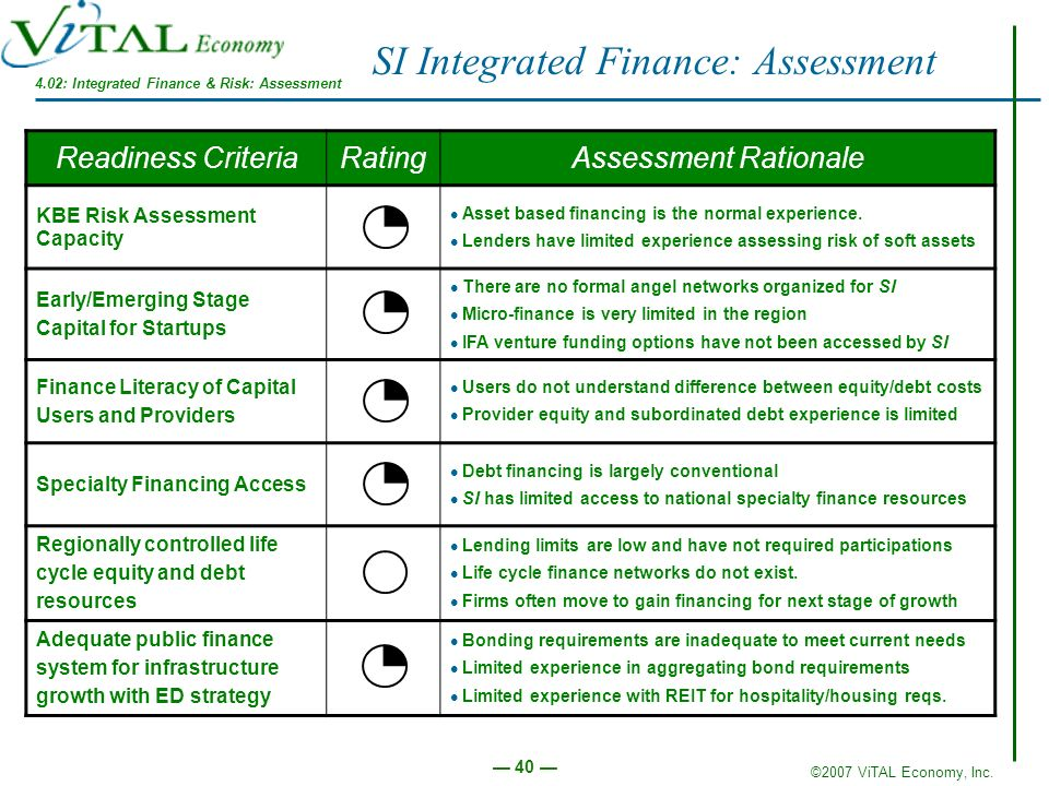 ©2007 ViTAL Economy, Inc. 40 Readiness CriteriaRatingAssessment Rationale KBE Risk Assessment Capacity Asset based financing is the normal experience.