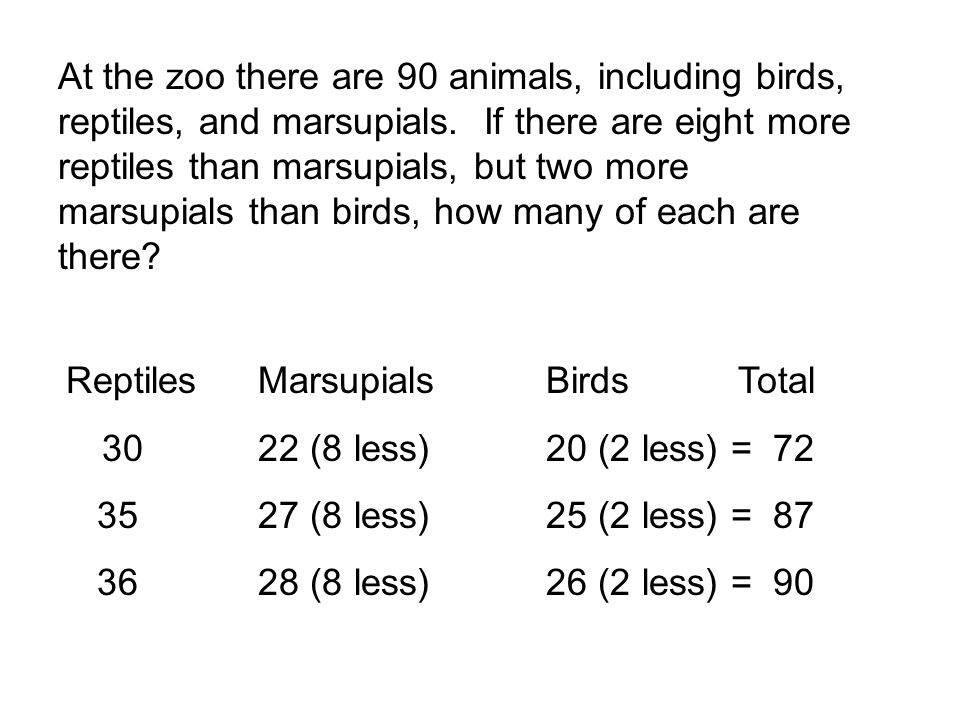 ReptilesMarsupialsBirdsTotal 3022 (8 less)20 (2 less) = 72 3527 (8 less)25 (2 less) = 87 3628 (8 less)26 (2 less) = 90 At the zoo there are 90 animals, including birds, reptiles, and marsupials.