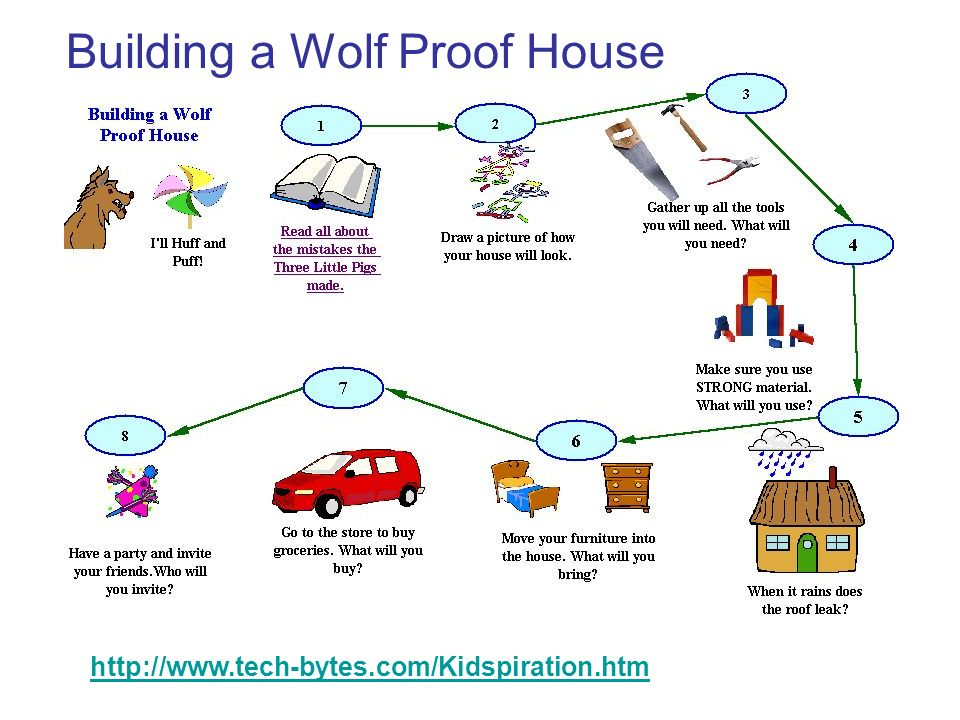 Building a Wolf Proof House