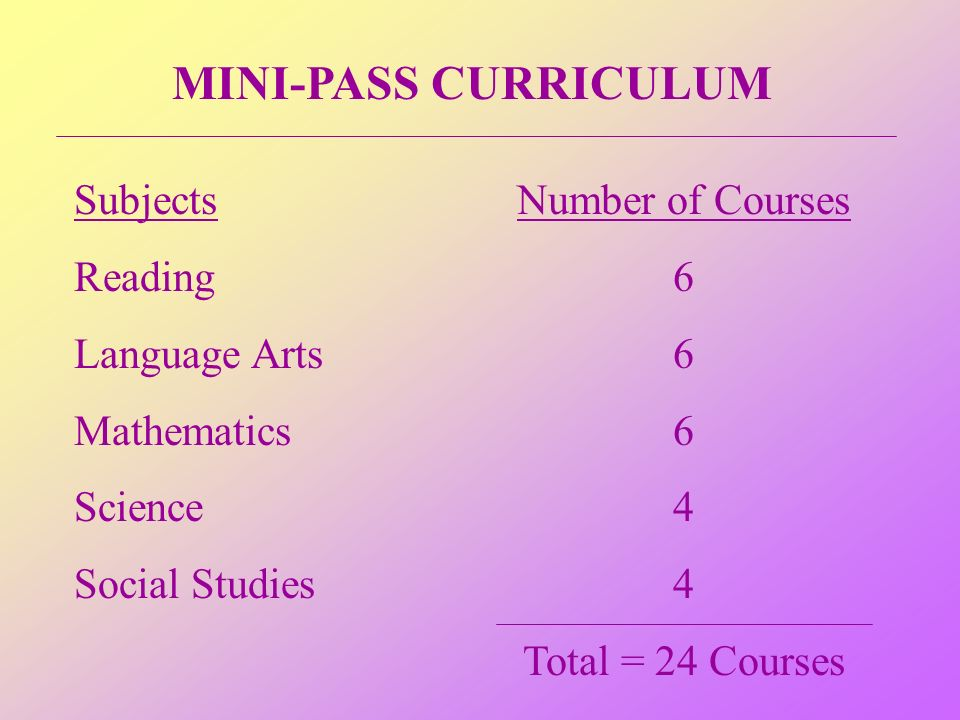 MINI-PASS CURRICULUM Subjects Reading Language Arts Mathematics Science Social Studies Number of Courses 6 4 Total = 24 Courses