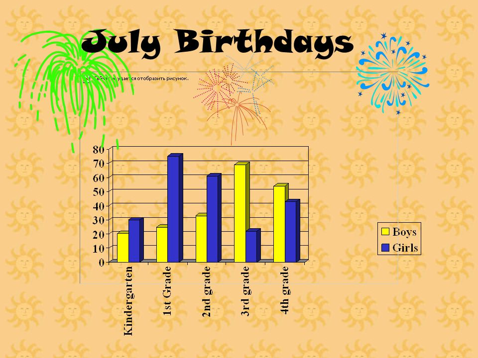 Graph 2 Paragraph This graph shows girls July birthdays in Kindergarten through Fourth grade. First and Second grade had the most July birthdays. Kind