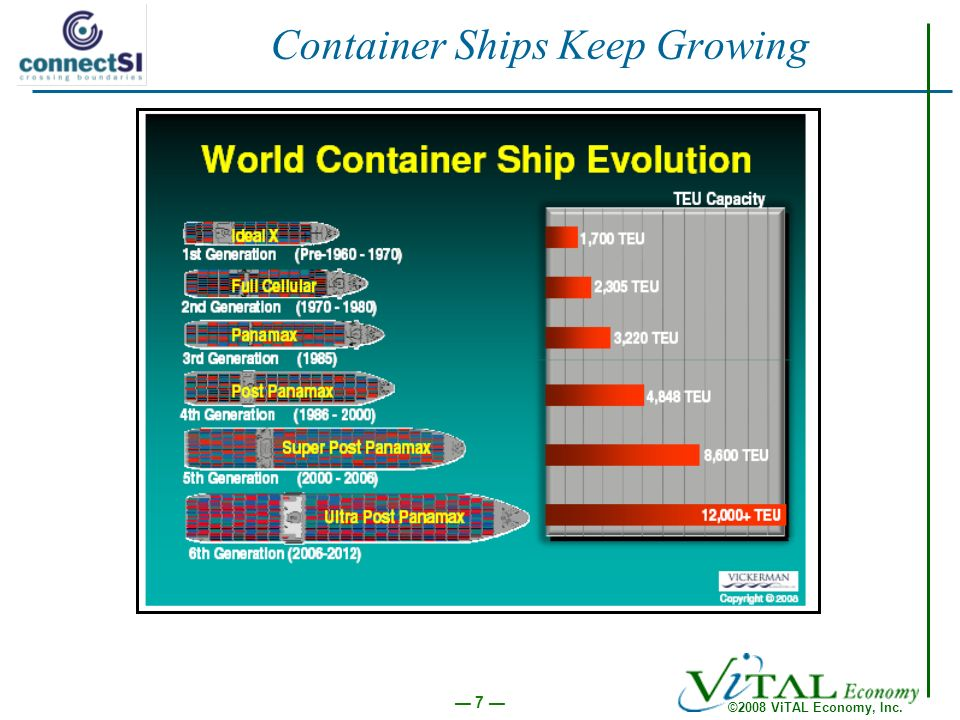 ©2008 ViTAL Economy, Inc. 7 Container Ships Keep Growing