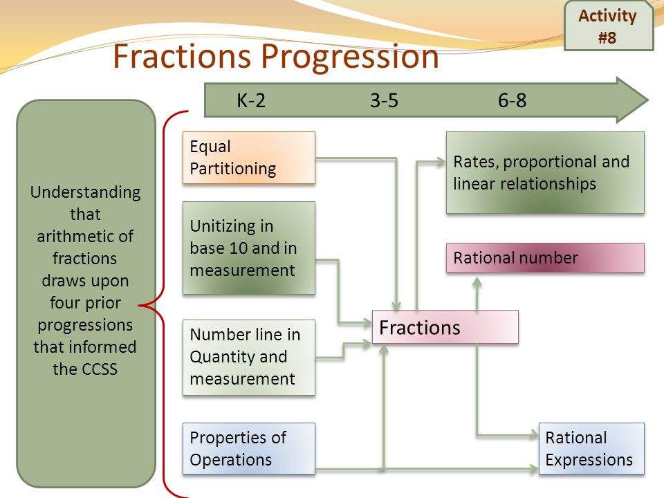 Number line in Quantity and measurement Equal Partitioning Fractions Rational number Properties of Operations Rational Expressions Unitizing in base 1