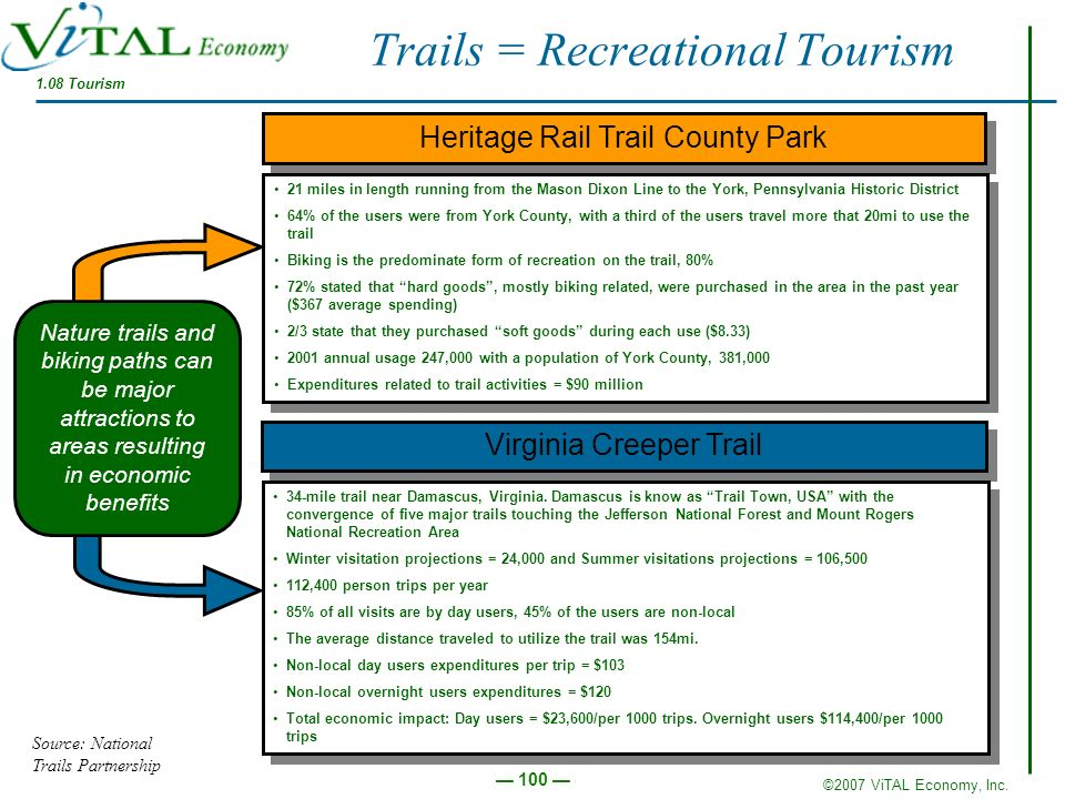 ©2007 ViTAL Economy, Inc. 100 Trails = Recreational Tourism Heritage Rail Trail County Park 21 miles in length running from the Mason Dixon Line to th