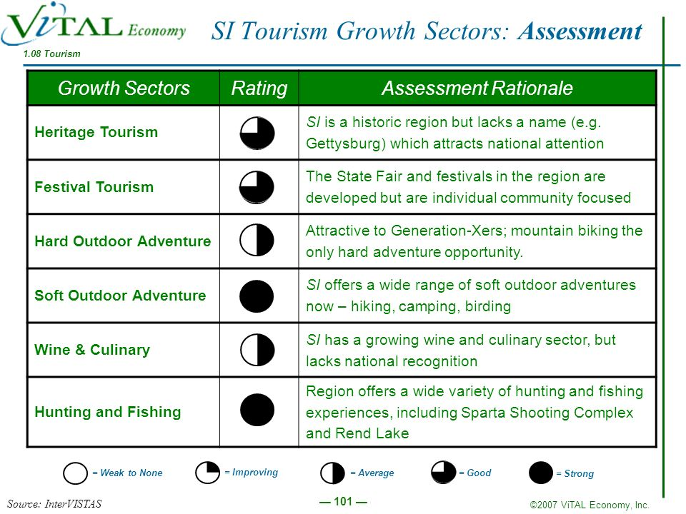 ©2007 ViTAL Economy, Inc. 101 Growth SectorsRatingAssessment Rationale Heritage Tourism SI is a historic region but lacks a name (e.g. Gettysburg) whi