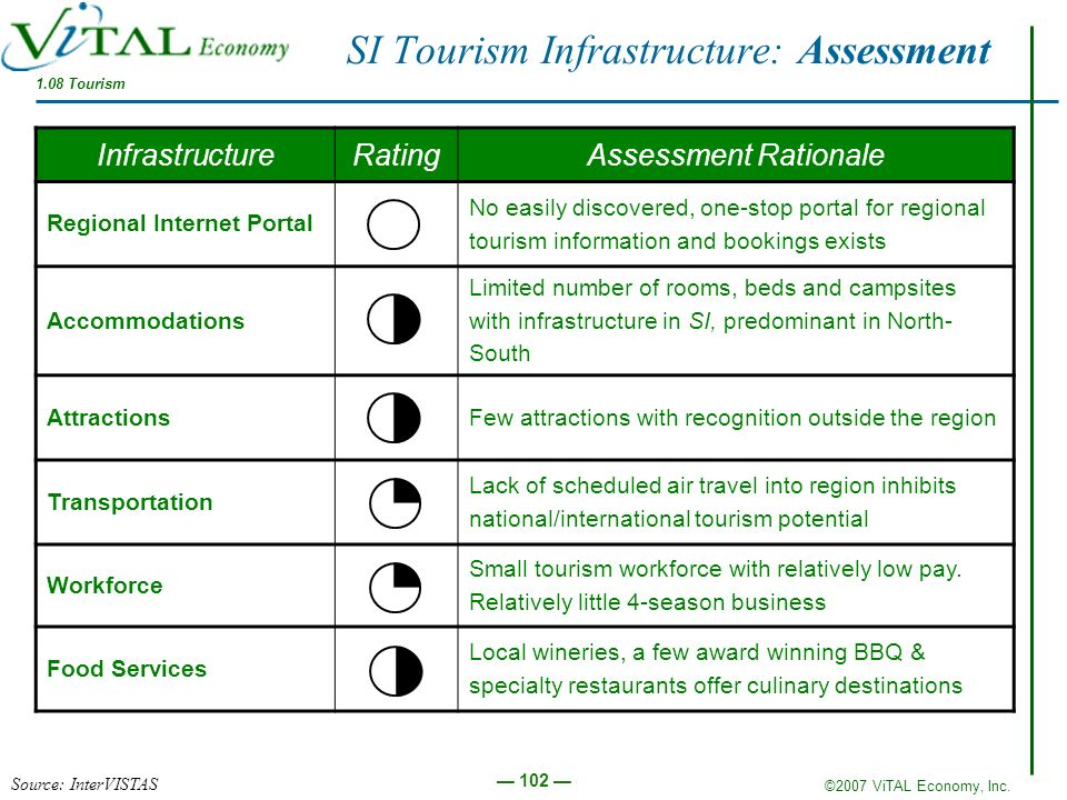 ©2007 ViTAL Economy, Inc. 102 InfrastructureRatingAssessment Rationale Regional Internet Portal No easily discovered, one-stop portal for regional tou