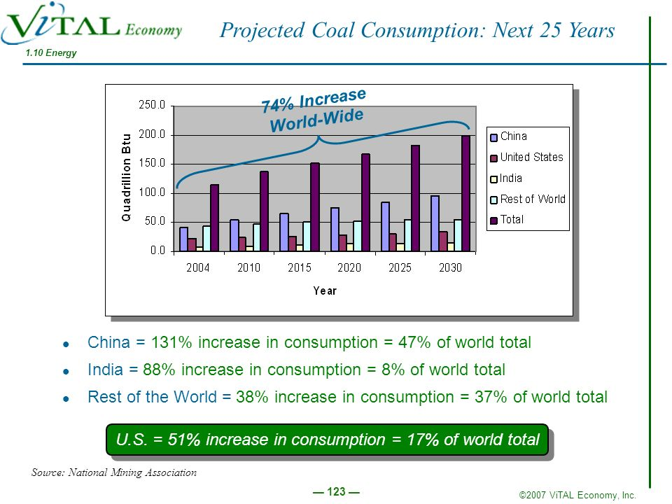 ©2007 ViTAL Economy, Inc. 123 U.S. = 51% increase in consumption = 17% of world total China = 131% increase in consumption = 47% of world total India