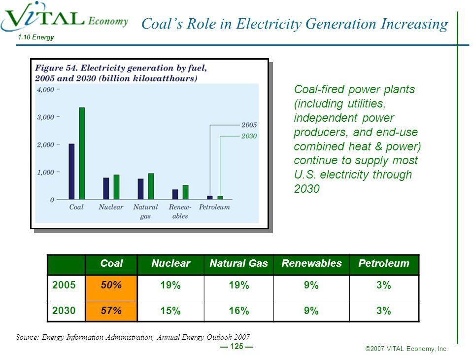©2007 ViTAL Economy, Inc. 125 CoalNuclearNatural GasRenewablesPetroleum 200550%19% 9%3% 203057%15%16%9%3% Coal-fired power plants (including utilities