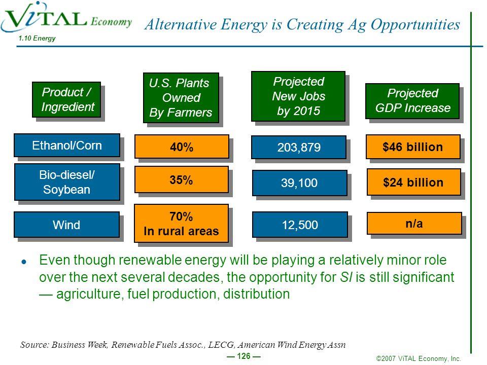 ©2007 ViTAL Economy, Inc. 126 Alternative Energy is Creating Ag Opportunities Product / Ingredient Product / Ingredient Ethanol/Corn Bio-diesel/ Soybe