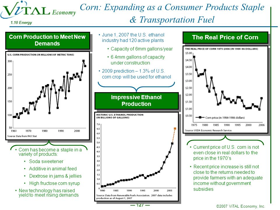 ©2007 ViTAL Economy, Inc. 127 The Real Price of Corn Current price of U.S. corn is not even close in real dollars to the price in the 1970s Recent pri