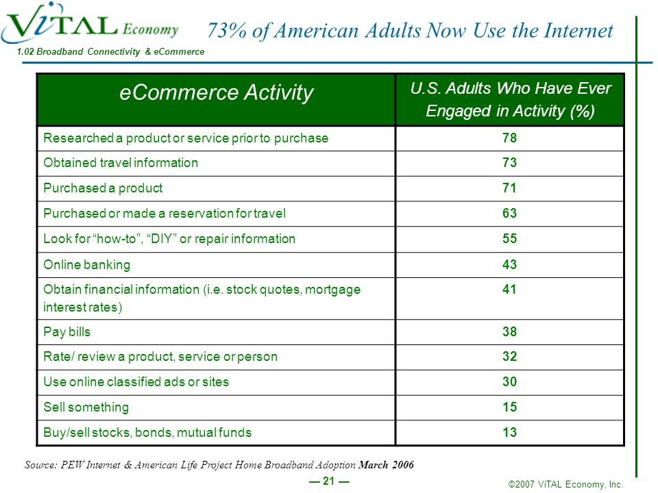 ©2007 ViTAL Economy, Inc. 21 73% of American Adults Now Use the Internet eCommerce Activity U.S. Adults Who Have Ever Engaged in Activity (%) Research