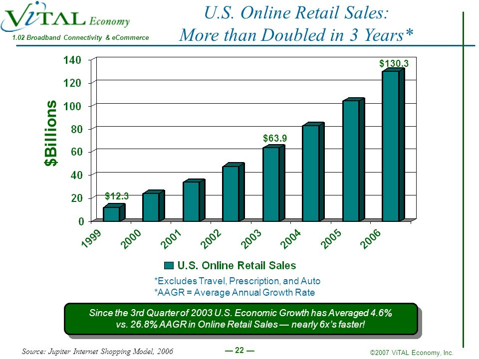 ©2007 ViTAL Economy, Inc. 22 U.S. Online Retail Sales: More than Doubled in 3 Years* *Excludes Travel, Prescription, and Auto *AAGR = Average Annual G