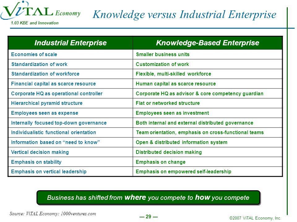 ©2007 ViTAL Economy, Inc. 29 Knowledge versus Industrial Enterprise Industrial EnterpriseKnowledge-Based Enterprise Economies of scaleSmaller business