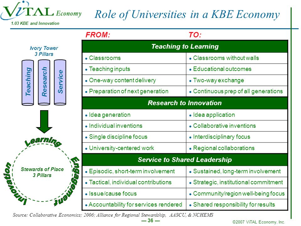 ©2007 ViTAL Economy, Inc. 36 Role of Universities in a KBE Economy Teaching Research Service Ivory Tower 3 Pillars Teaching to Learning Classrooms Cla