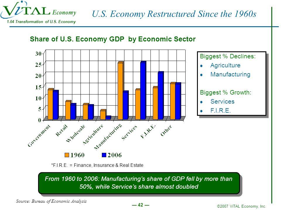 ©2007 ViTAL Economy, Inc. 42 U.S. Economy Restructured Since the 1960s Share of U.S. Economy GDP by Economic Sector Source: Bureau of Economic Analysi