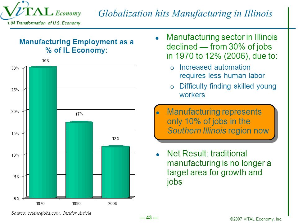 ©2007 ViTAL Economy, Inc. 43 Globalization hits Manufacturing in Illinois Manufacturing sector in Illinois declined from 30% of jobs in 1970 to 12% (2