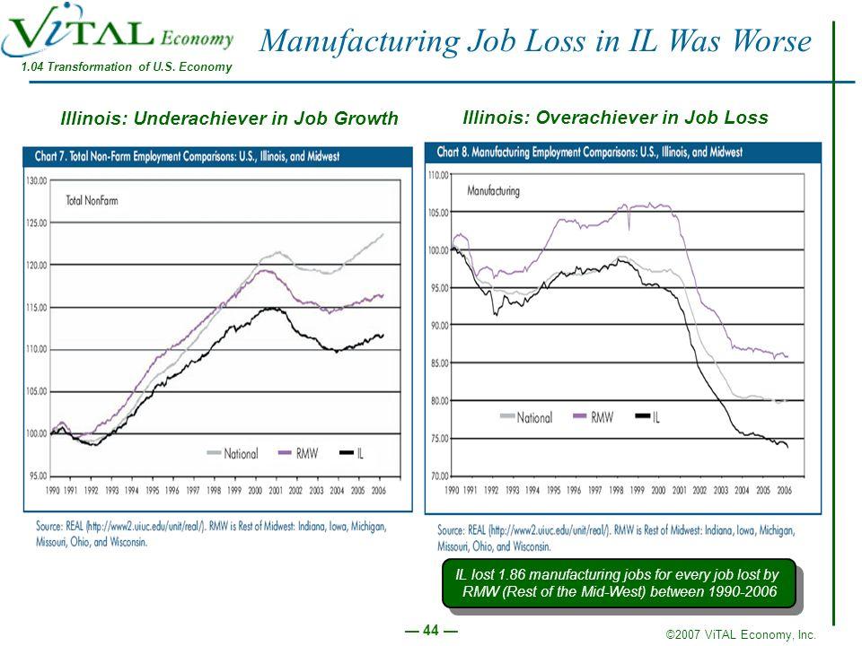 ©2007 ViTAL Economy, Inc. 44 Manufacturing Job Loss in IL Was Worse 1.04 Transformation of U.S. Economy Illinois: Underachiever in Job Growth Illinois