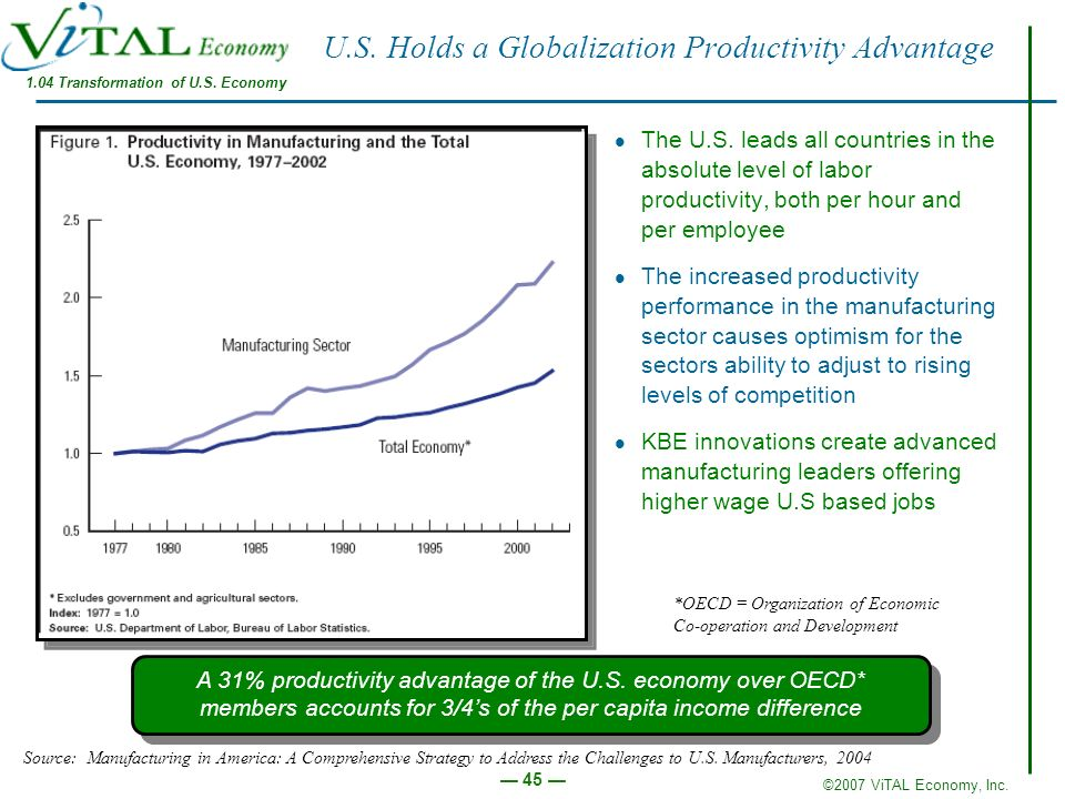 ©2007 ViTAL Economy, Inc. 45 U.S. Holds a Globalization Productivity Advantage The U.S. leads all countries in the absolute level of labor productivit