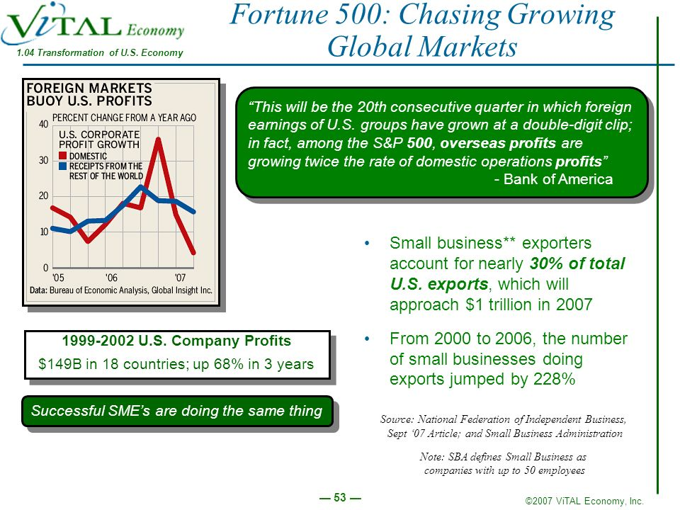©2007 ViTAL Economy, Inc. 53 This will be the 20th consecutive quarter in which foreign earnings of U.S. groups have grown at a double-digit clip; in