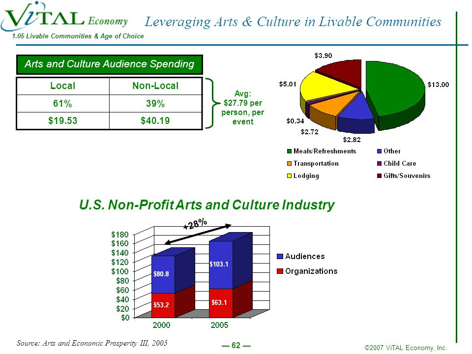 ©2007 ViTAL Economy, Inc. 62 Leveraging Arts & Culture in Livable Communities LocalNon-Local 61%39% $19.53$40.19 Source: Arts and Economic Prosperity