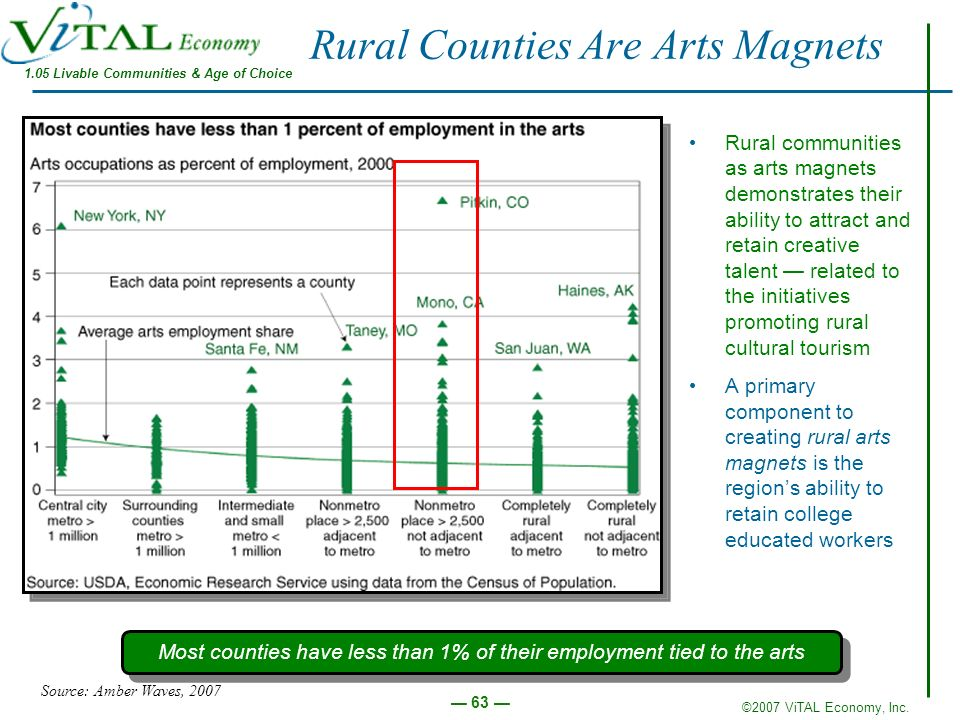 ©2007 ViTAL Economy, Inc. 63 Most counties have less than 1% of their employment tied to the arts Source: Amber Waves, 2007 Rural Counties Are Arts Ma