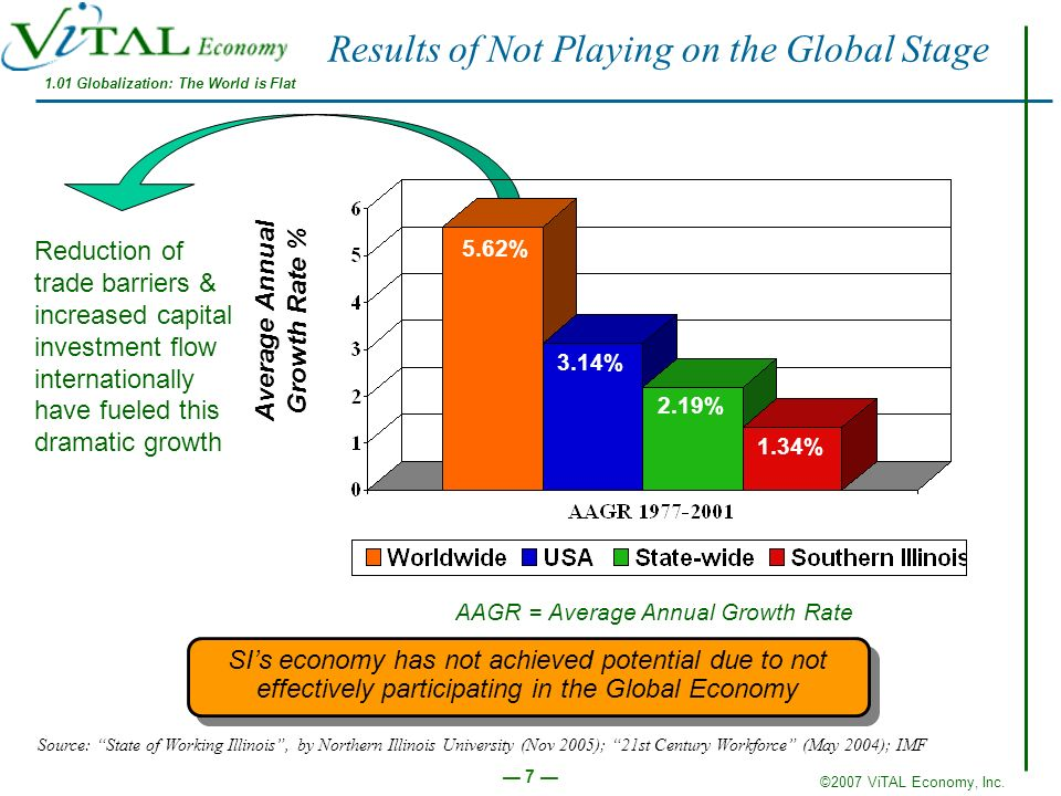 ©2007 ViTAL Economy, Inc. 7 Results of Not Playing on the Global Stage SIs economy has not achieved potential due to not effectively participating in
