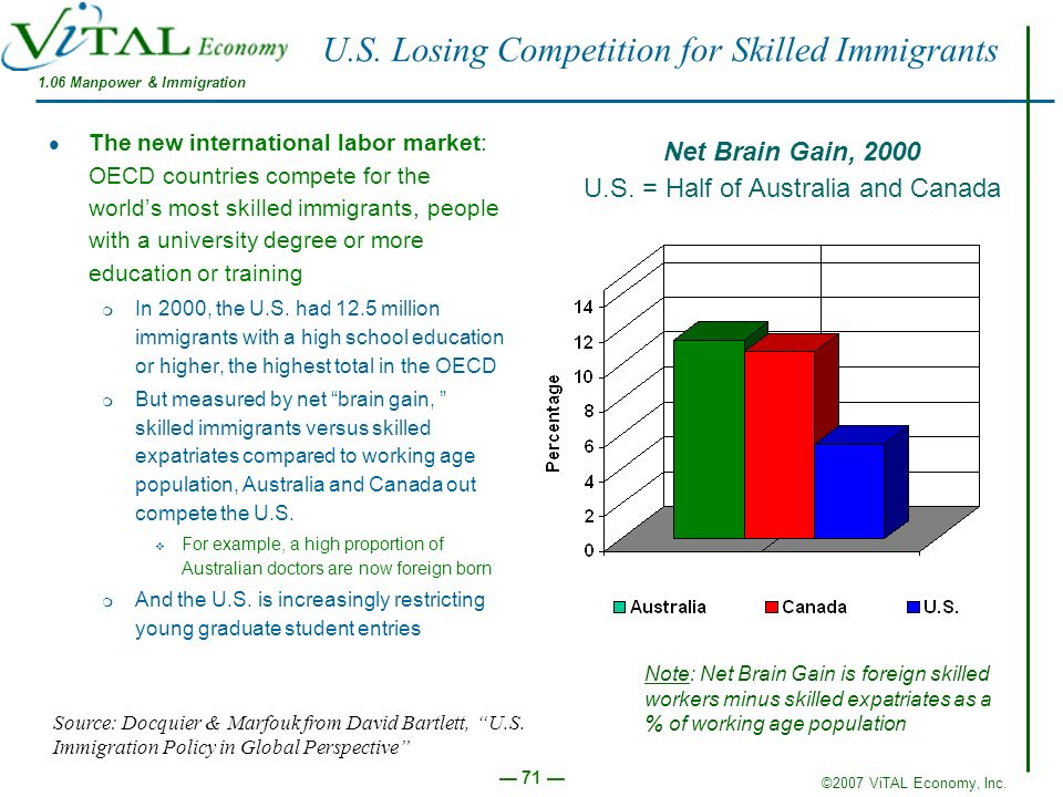 ©2007 ViTAL Economy, Inc. 71 U.S. Losing Competition for Skilled Immigrants The new international labor market: OECD countries compete for the worlds