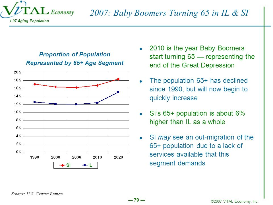 ©2007 ViTAL Economy, Inc. 79 2007: Baby Boomers Turning 65 in IL & SI 2010 is the year Baby Boomers start turning 65 representing the end of the Great