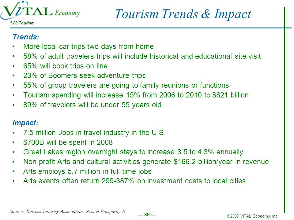 ©2007 ViTAL Economy, Inc. 89 Tourism Trends & Impact 1.08 Tourism Trends: More local car trips two-days from home 58% of adult travelers trips will in
