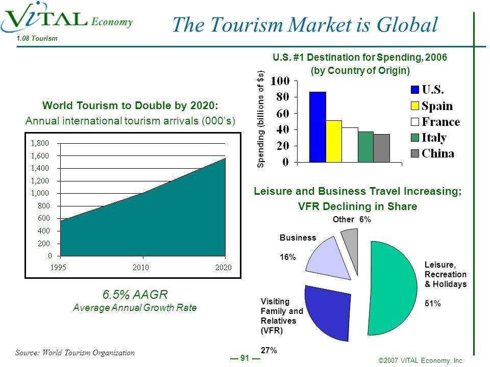©2007 ViTAL Economy, Inc. 91 The Tourism Market is Global 1.08 Tourism Source: World Tourism Organization U.S. #1 Destination for Spending, 2006 (by C