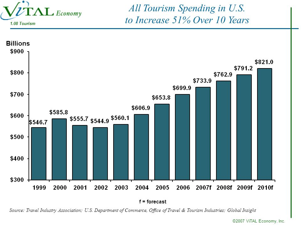 ©2007 ViTAL Economy, Inc. f = forecast Billions Source: Travel Industry Association; U.S. Department of Commerce, Office of Travel & Tourism Industrie