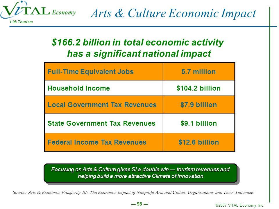 ©2007 ViTAL Economy, Inc. 98 Arts & Culture Economic Impact Full-Time Equivalent Jobs5.7 million Household Income$104.2 billion Local Government Tax R