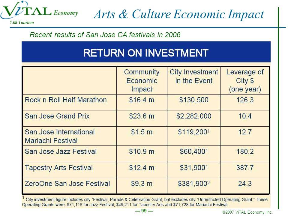 ©2007 ViTAL Economy, Inc. 99 Recent results of San Jose CA festivals in 2006 Arts & Culture Economic Impact 1.08 Tourism
