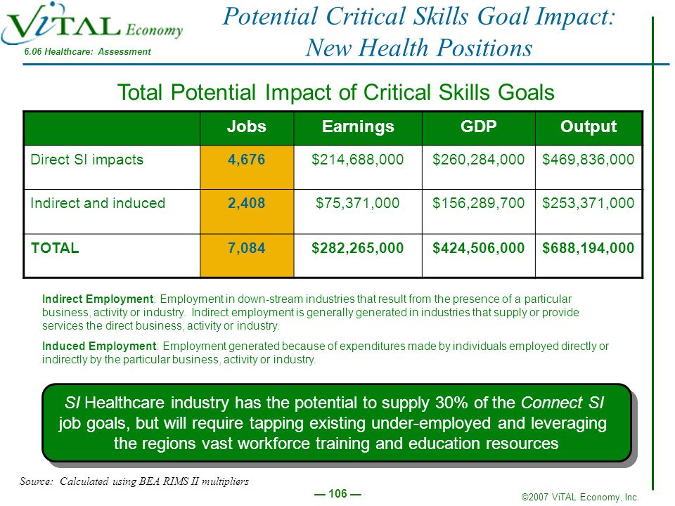 ©2007 ViTAL Economy, Inc. 106 Potential Critical Skills Goal Impact: New Health Positions JobsEarningsGDPOutput Direct SI impacts4,676$214,688,000$260
