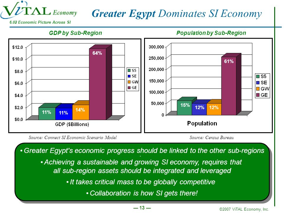 ©2007 ViTAL Economy, Inc. 13 Greater Egypt Dominates SI Economy Population by Sub-Region Source: Census Bureau 15% 12% 61% 64% 14% 11% GDP by Sub-Regi
