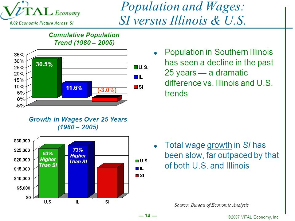 ©2007 ViTAL Economy, Inc. 14 Population and Wages: SI versus Illinois & U.S. Population in Southern Illinois has seen a decline in the past 25 years a